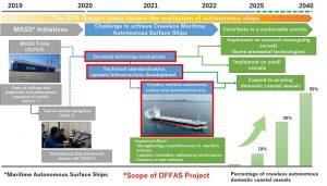 "NYK participates in ""Designing the Future of Full Autonomous Ship Project"""